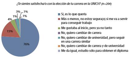 Gráfico 1. Satisfacción sobre la elección de la carrera en la UNIC