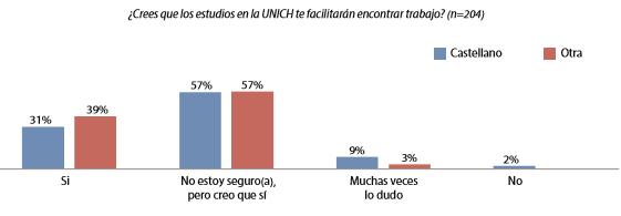 Gráfico 11. Evaluación de los estudios en el contexto del mercado laboral según el idioma materno