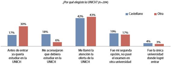 Gráfico 12. Las razones de elegir la UNICH según el idioma materno