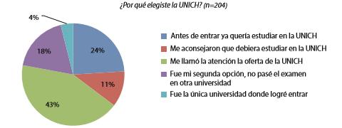 Gráfico 2. Las razones de elegir la UNICH