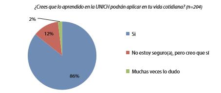Gráfico 4. Evaluación de los estudios en el contexto cotidiano