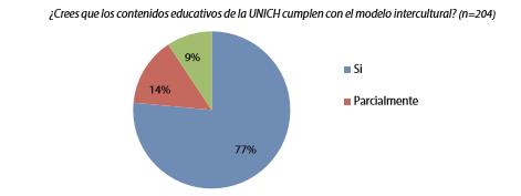 Gráfico 6. Evaluación general del modelo intercultural
