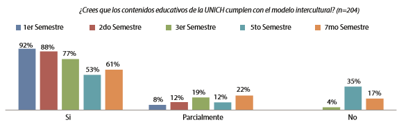 Gráfico 7. Evaluación general del modelo intercultural según el semestre