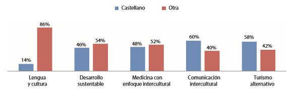 Gráfico 8. Segmentación de alumnos por el idioma materno según las carreras