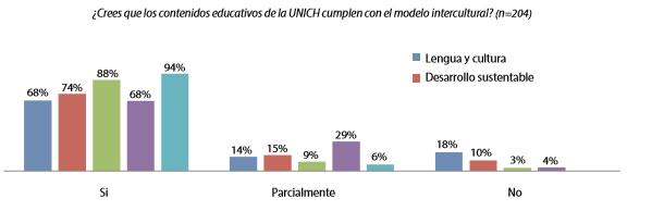 Gráfico 9. La evaluación general del modelo intercultural según la carrera