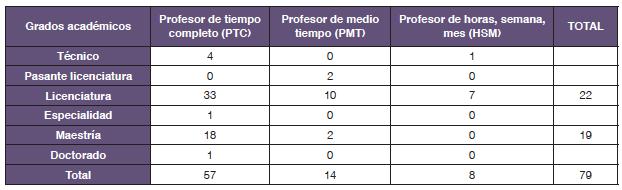 Plantilla docente laborando en la UIET en 2015