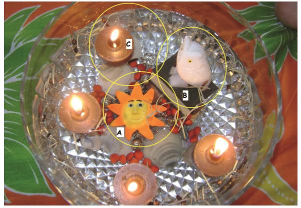 """Figura 3: Escenario intitulado """"La llama de la educación"""". A): la energía, que simboliza la Heteroformación; B) el búho, que simboliza la Autoformación; C) las velas, que simbolizan la Ecoformación"""